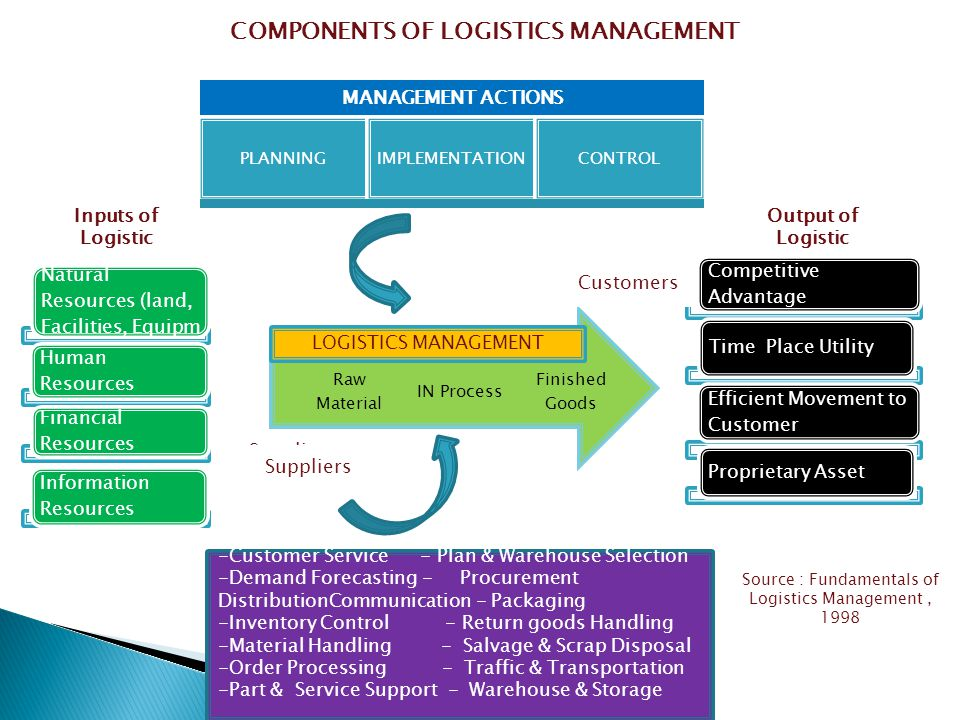 COMPONENTS OF LOGISTICS MANAGEMENT