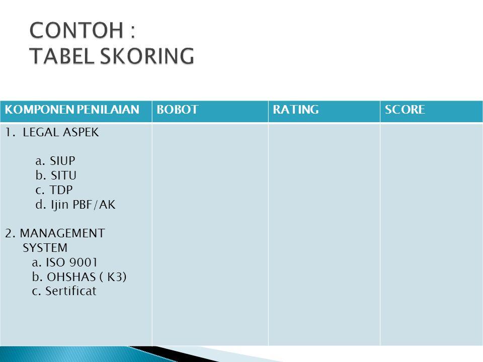 CONTOH : TABEL SKORING KOMPONEN PENILAIAN BOBOT RATING SCORE