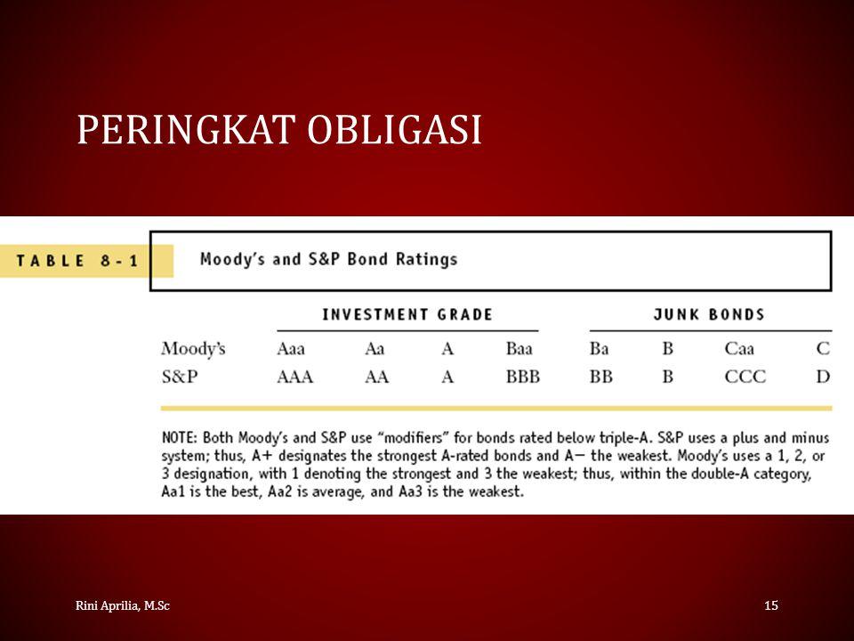 Peringkat Obligasi Rini Aprilia, M.Sc