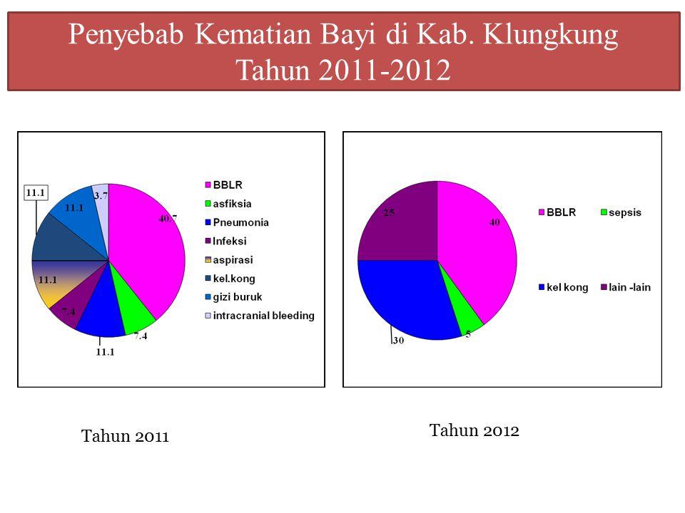 Penyebab Kematian Bayi di Kab. Klungkung Tahun 2011-2012