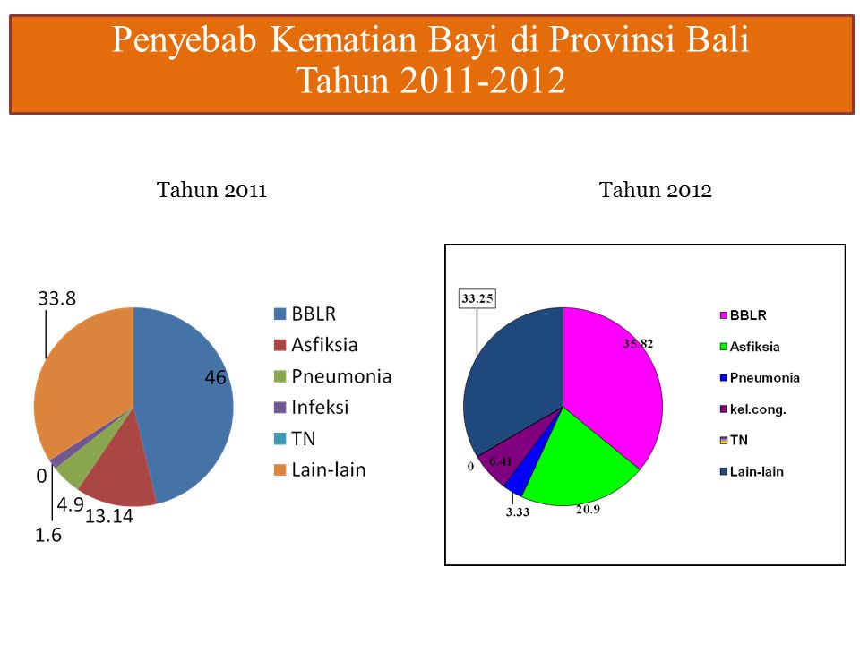 Penyebab Kematian Bayi di Provinsi Bali Tahun 2011-2012