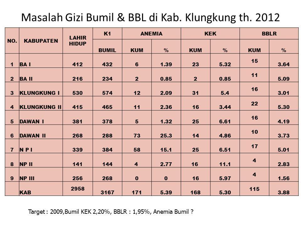 Masalah Gizi Bumil & BBL di Kab. Klungkung th. 2012