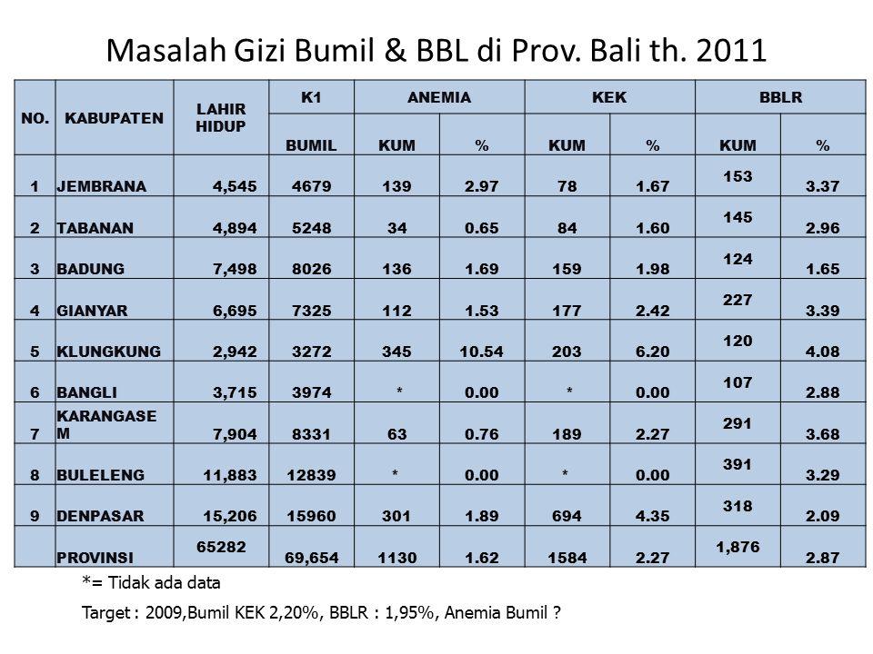 Masalah Gizi Bumil & BBL di Prov. Bali th. 2011