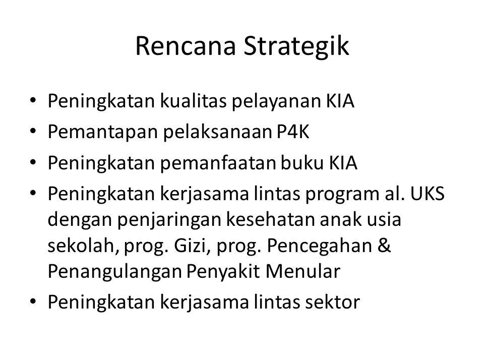 Rencana Strategik Peningkatan kualitas pelayanan KIA