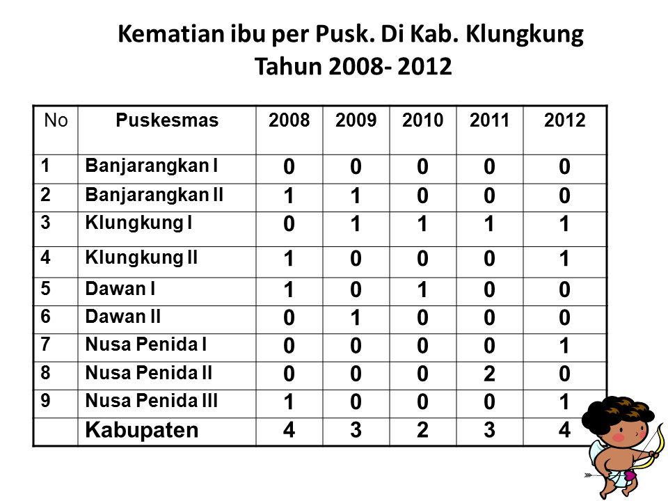 Kematian ibu per Pusk. Di Kab. Klungkung Tahun 2008- 2012