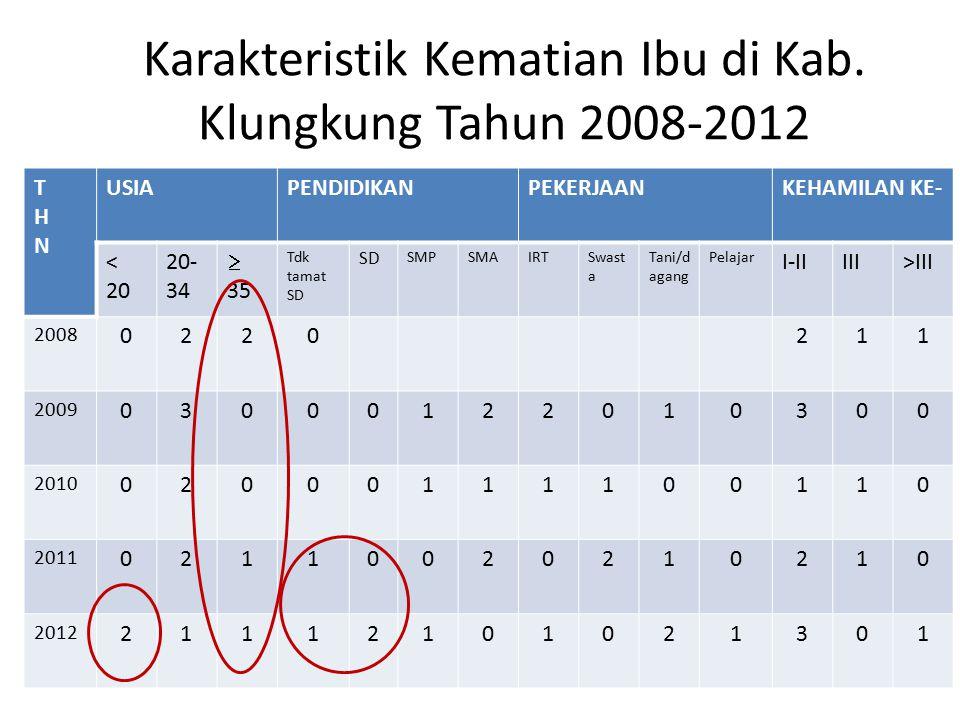 Karakteristik Kematian Ibu di Kab. Klungkung Tahun 2008-2012