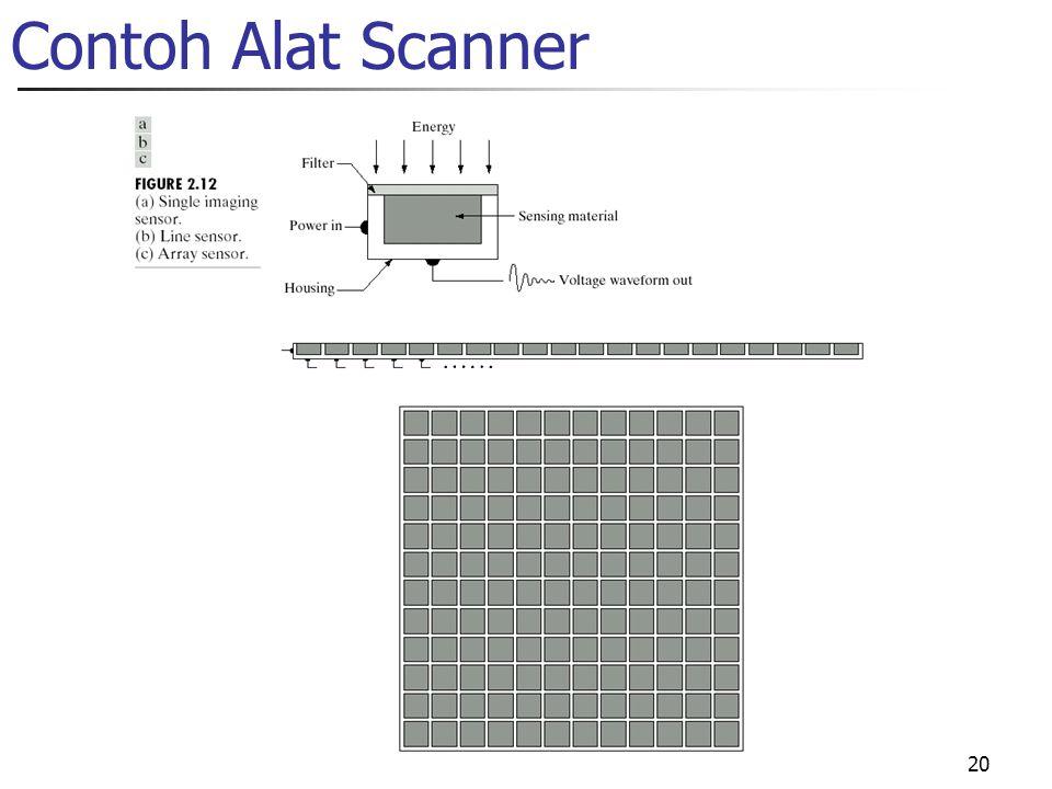 Contoh Alat Scanner