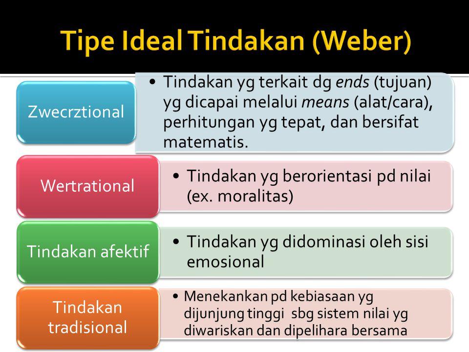 Tipe Ideal Tindakan (Weber)