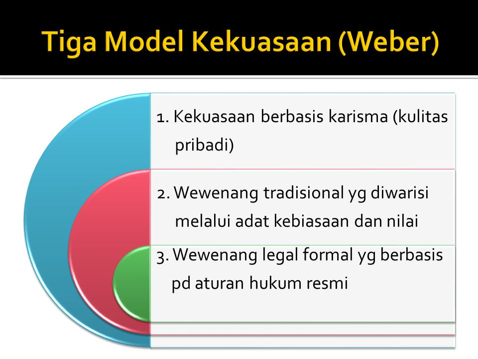 Tiga Model Kekuasaan (Weber)