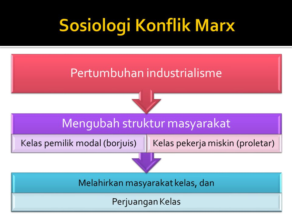 Sosiologi Konflik Marx