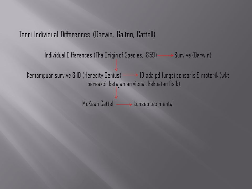 Teori Individual Differences (Darwin, Galton, Cattell)