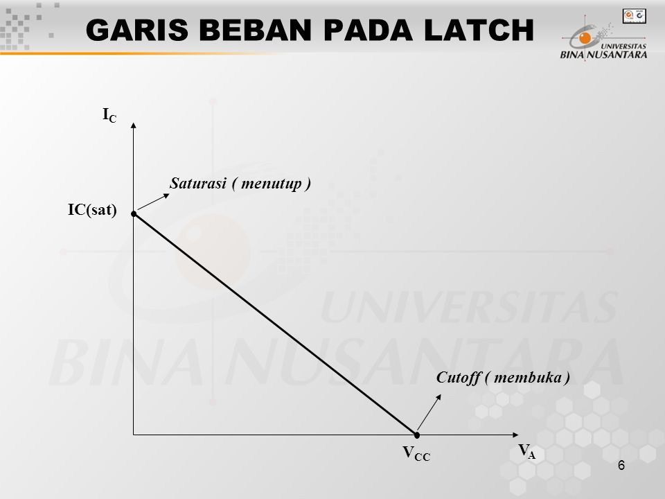 GARIS BEBAN PADA LATCH IC Saturasi ( menutup ) IC(sat)