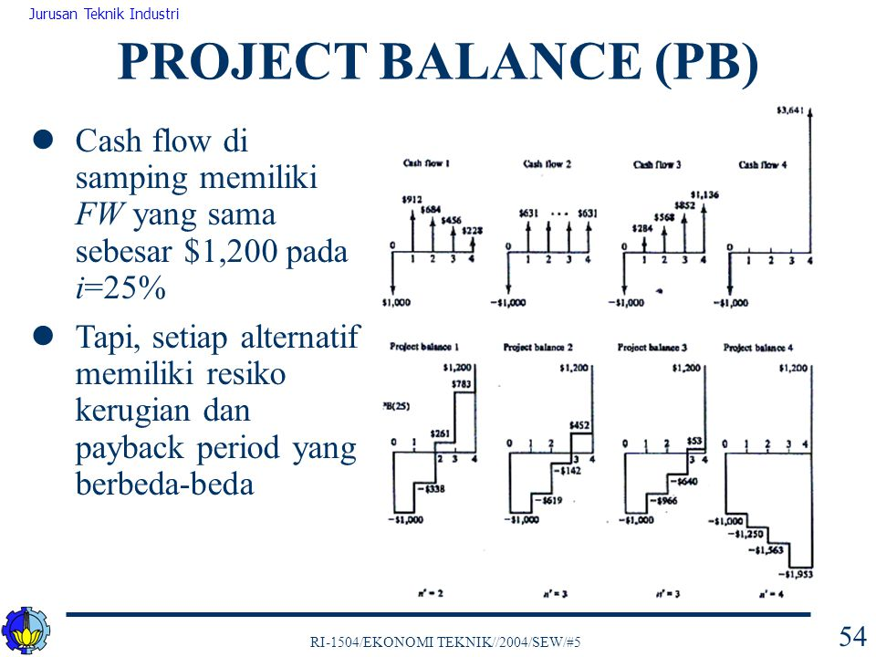 PROJECT BALANCE (PB) Cash flow di samping memiliki FW yang sama sebesar $1,200 pada i=25%