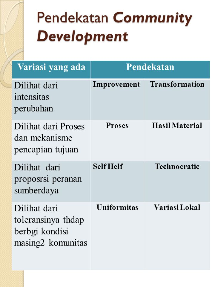 Pendekatan Community Development
