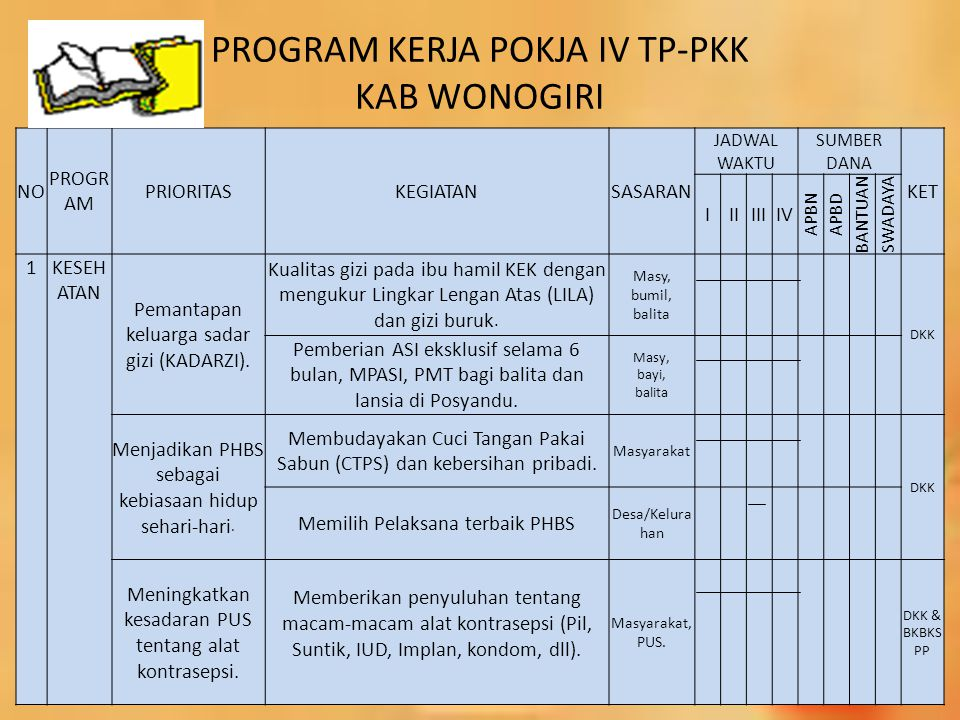 PROGRAM KERJA POKJA IV TP-PKK KAB WONOGIRI