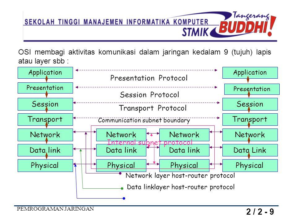 OSI membagi aktivitas komunikasi dalam jaringan kedalam 9 (tujuh) lapis atau layer sbb :