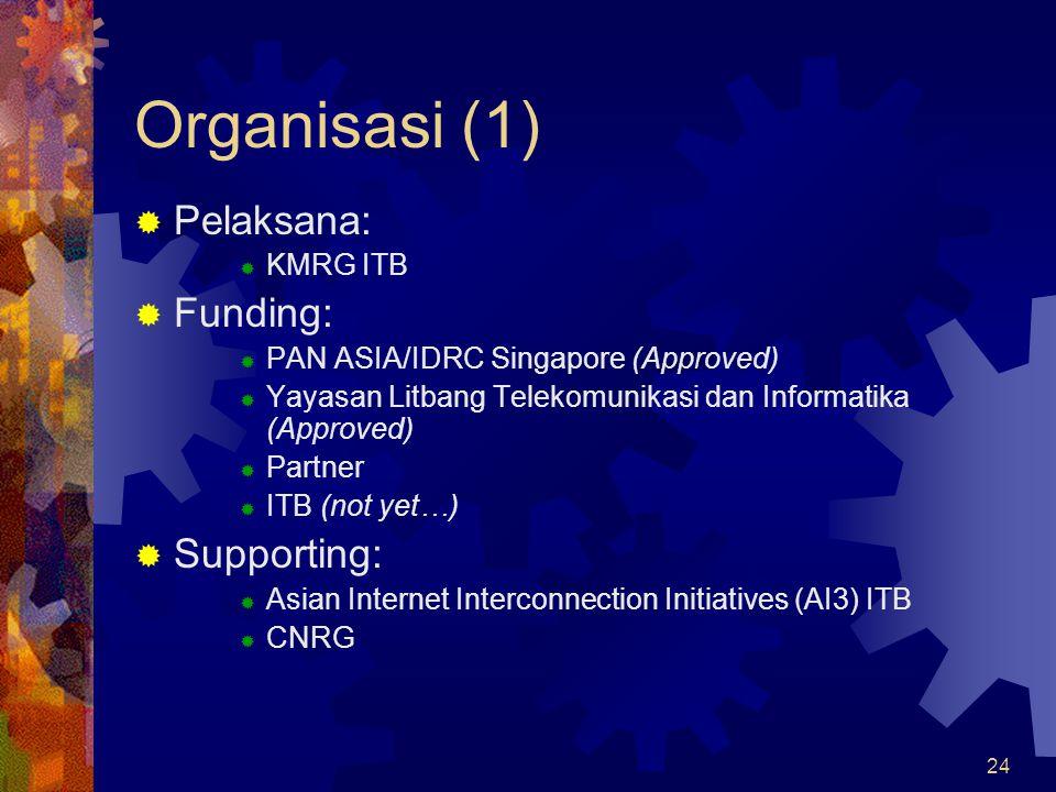 Organisasi (1) Pelaksana: Funding: Supporting: KMRG ITB