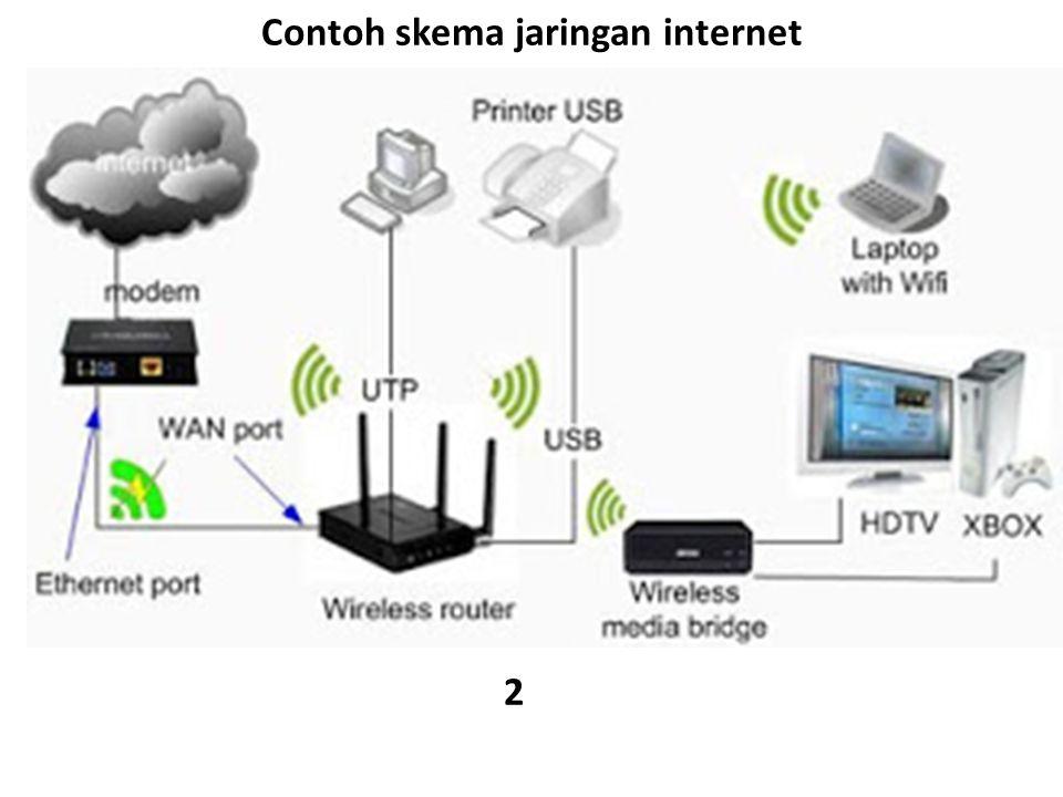 Contoh skema jaringan internet