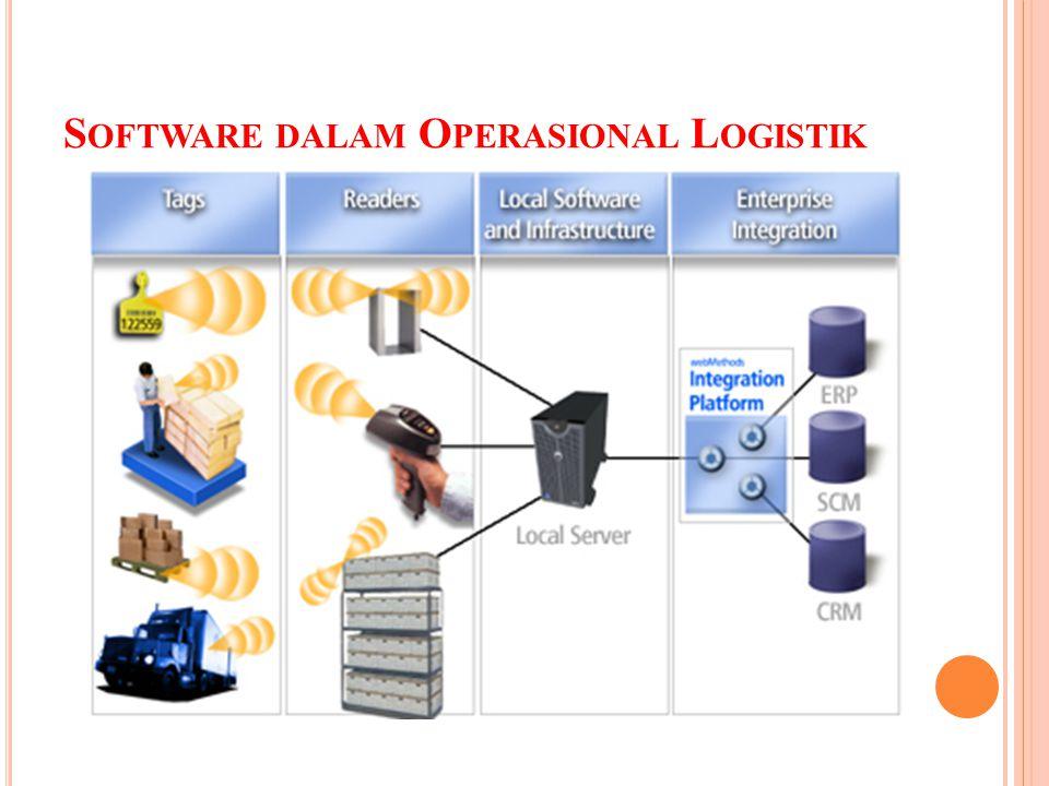 Software dalam Operasional Logistik