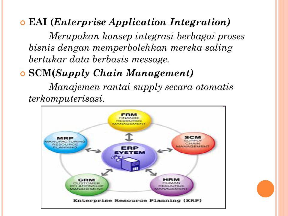 EAI (Enterprise Application Integration)