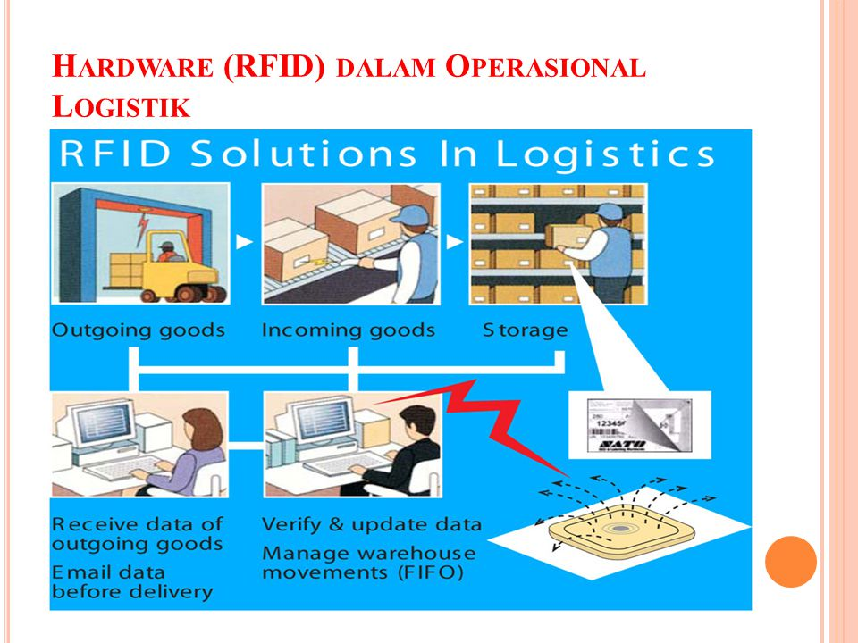 Hardware (RFID) dalam Operasional Logistik