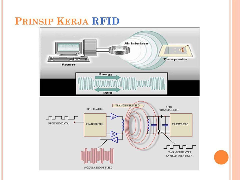 Prinsip Kerja RFID