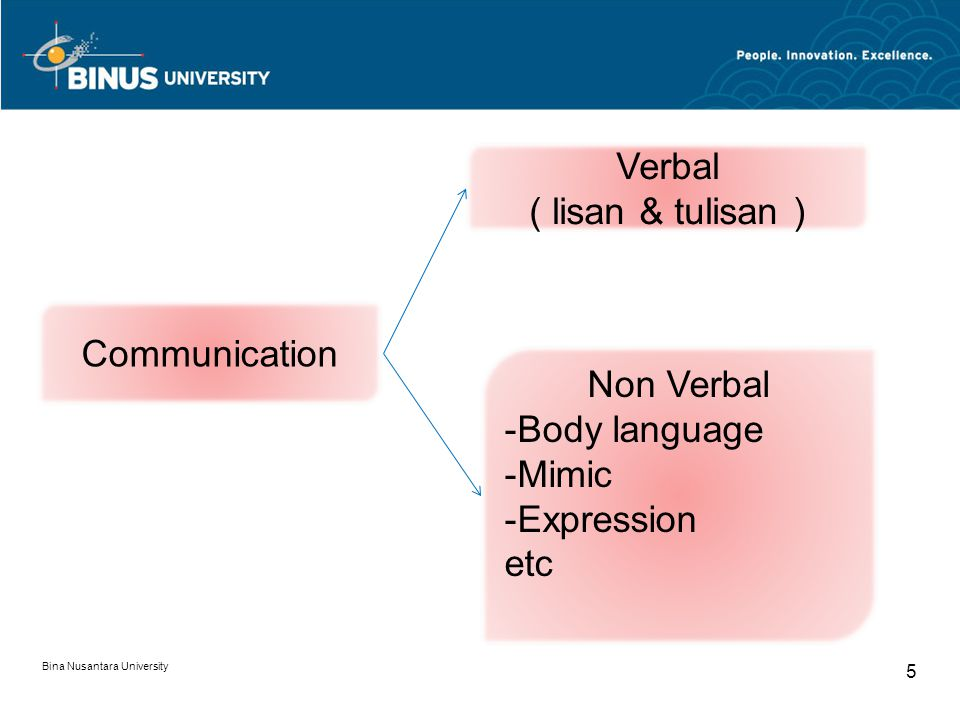 Verbal ( lisan & tulisan ) Communication Non Verbal Body language
