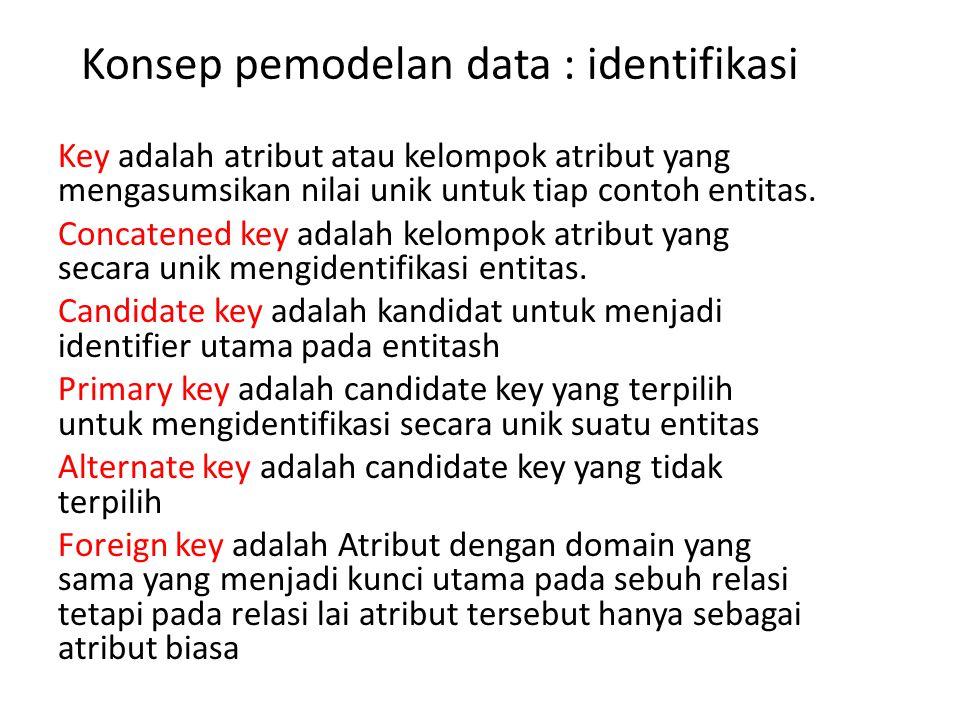 Konsep pemodelan data : identifikasi