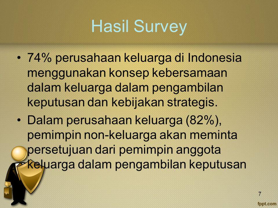 Hasil Survey 74% perusahaan keluarga di Indonesia menggunakan konsep kebersamaan dalam keluarga dalam pengambilan keputusan dan kebijakan strategis.