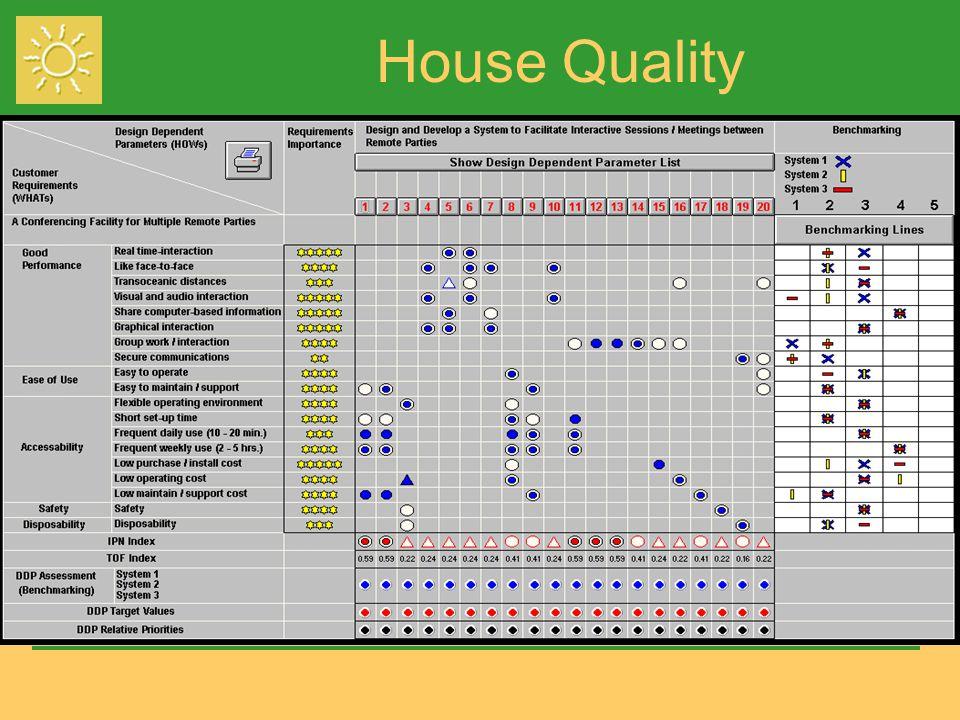 House Quality