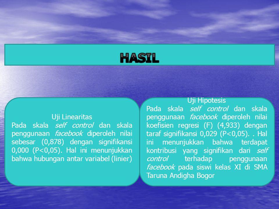 HASIL Uji Linearitas.