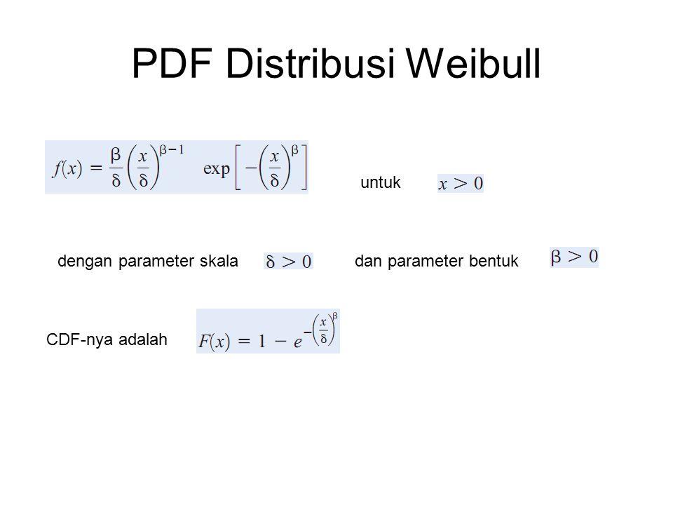 PDF Distribusi Weibull