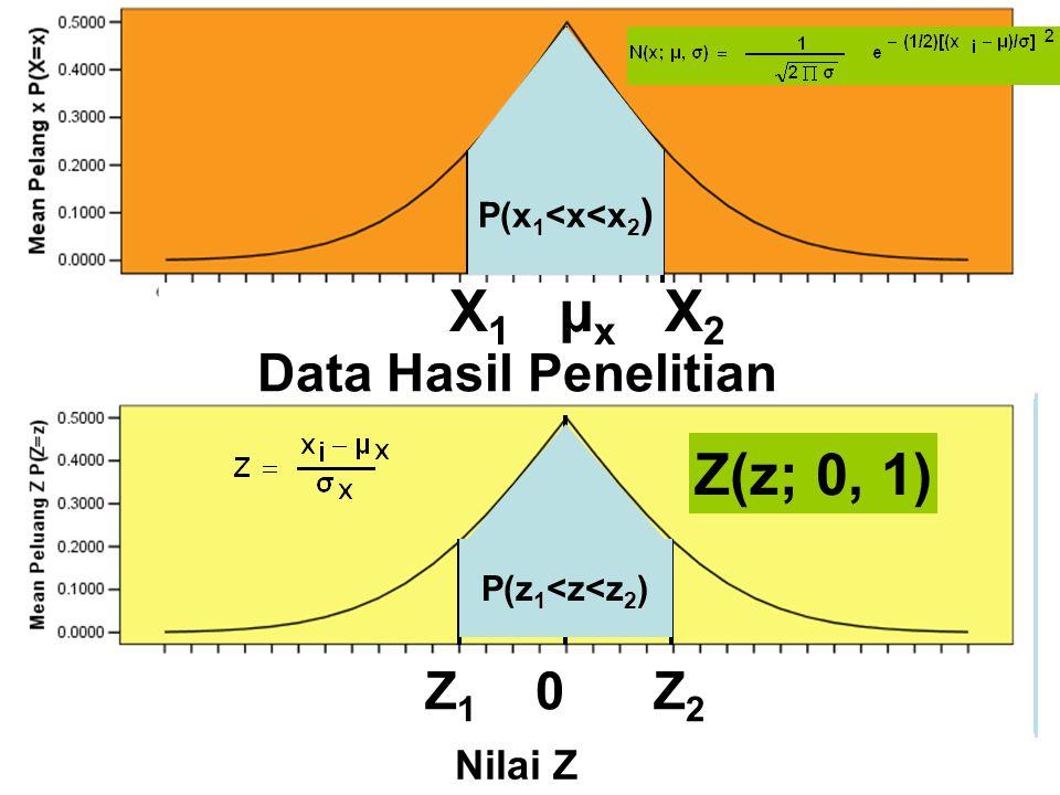 X1 µx X2 Z(z; 0, 1) Data Hasil Penelitian Z1 0 Z2 Nilai Z