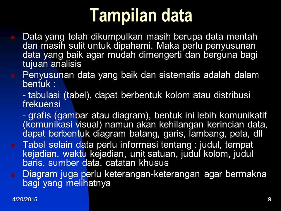 Tampilan data