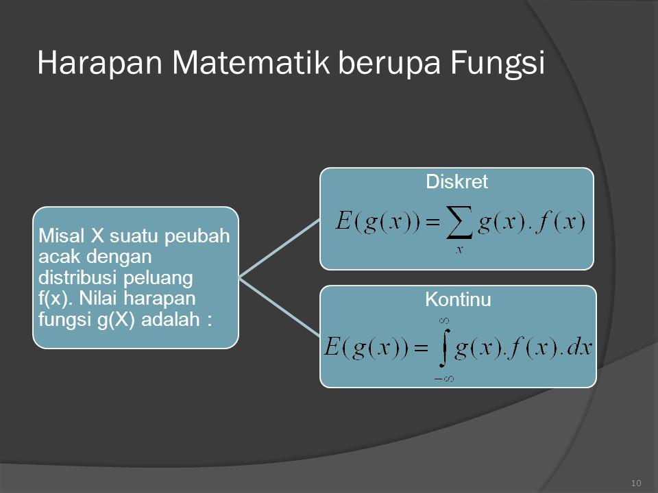 Harapan Matematik berupa Fungsi