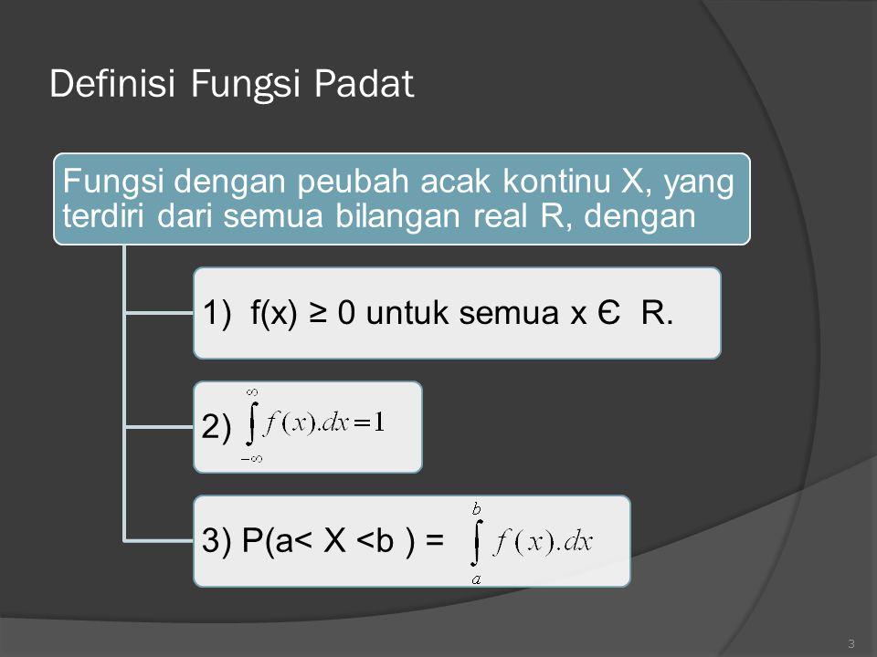 Definisi Fungsi Padat 1) f(x) ≥ 0 untuk semua x Є R.