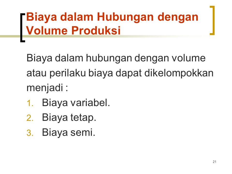 Biaya dalam Hubungan dengan Volume Produksi