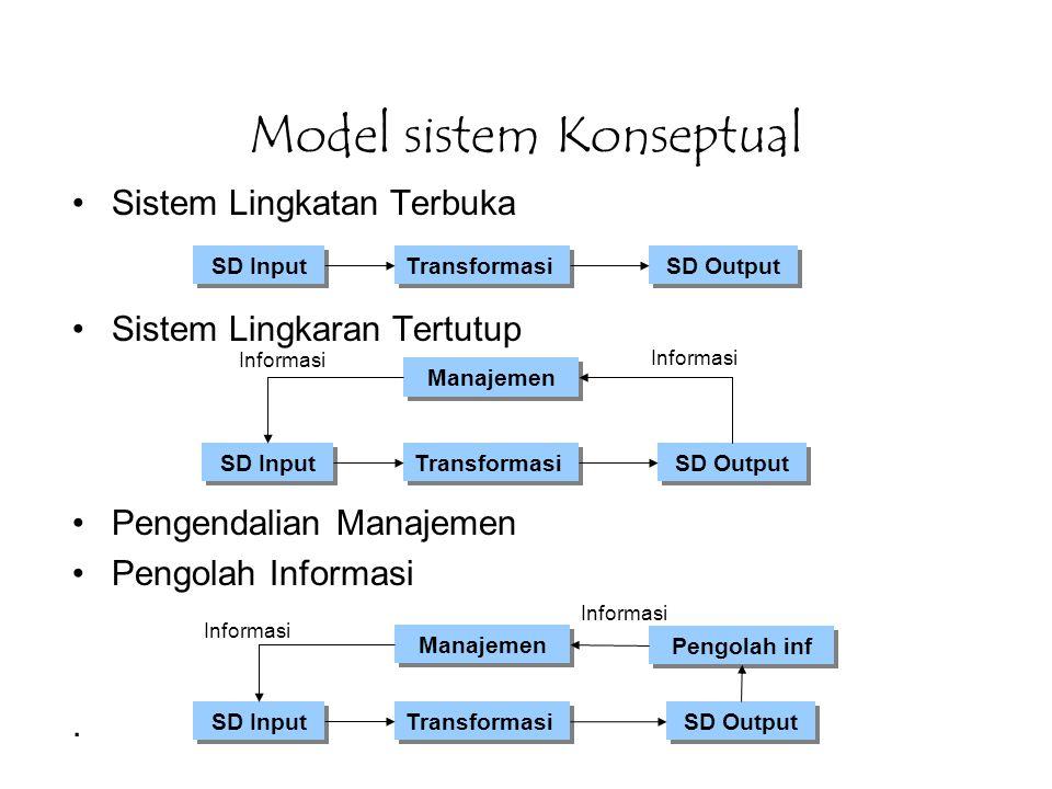 Model sistem Konseptual