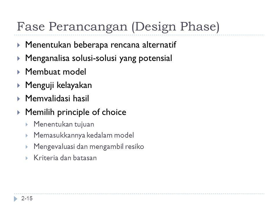 Fase Perancangan (Design Phase)