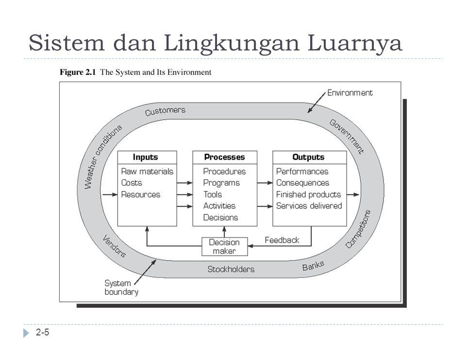 Sistem dan Lingkungan Luarnya