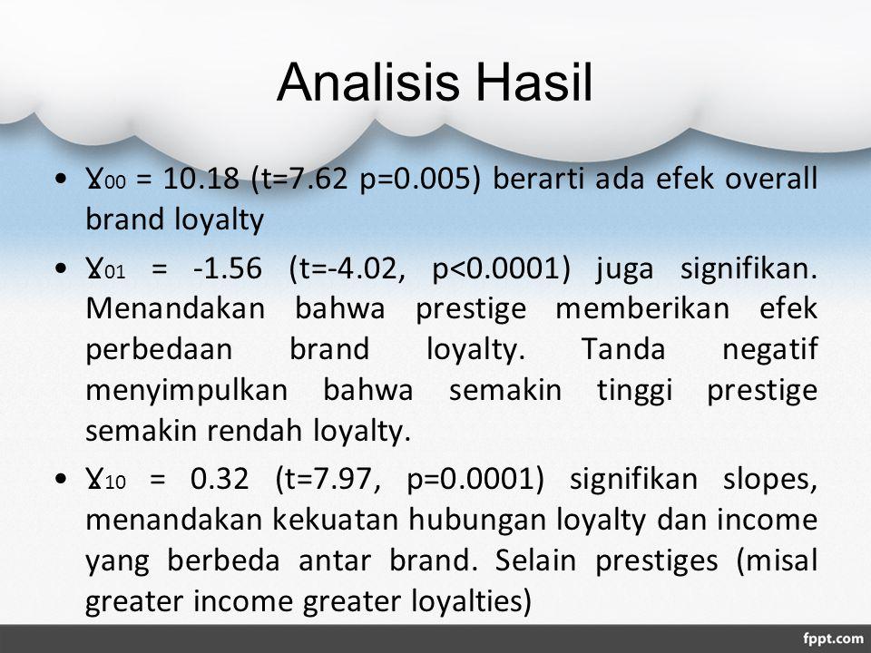 Analisis Hasil Ɣ00 = 10.18 (t=7.62 p=0.005) berarti ada efek overall brand loyalty.