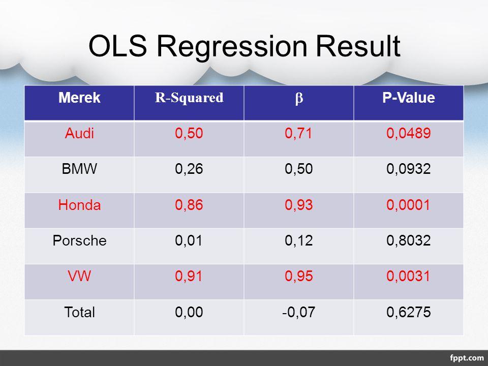 OLS Regression Result Merek R-Squared  P-Value Audi 0,50 0,71 0,0489