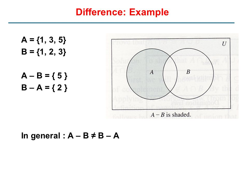 Difference: Example A = {1, 3, 5} B = {1, 2, 3} A – B = { 5 }