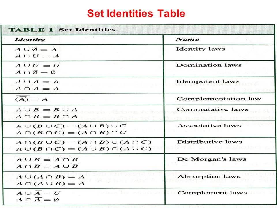 Set Identities Table