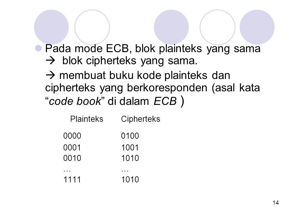 Pada mode ECB, blok plainteks yang sama  blok cipherteks yang sama.