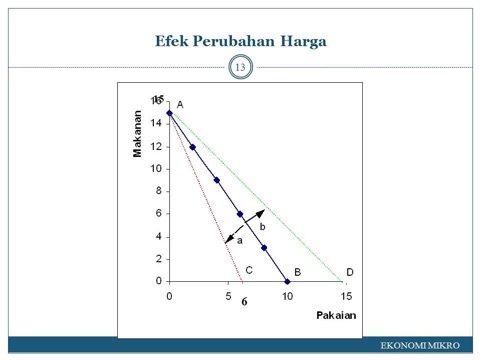 Efek Perubahan Harga 15 6 EKONOMI MIKRO