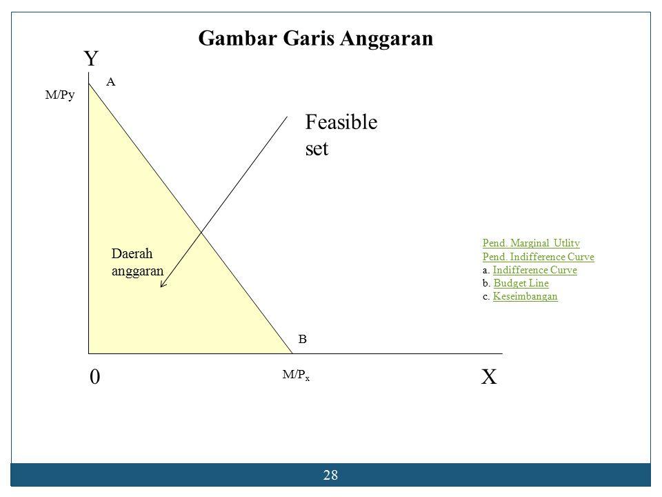 Gambar Garis Anggaran Y Feasible set X Daerah anggaran 28 A M/Py B