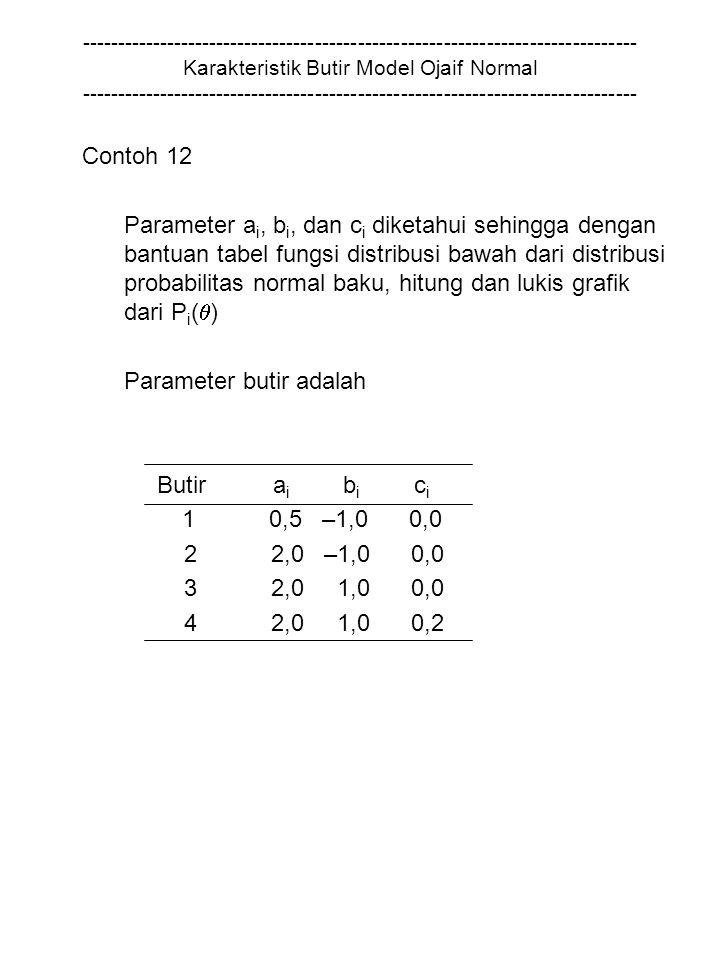 Parameter butir adalah