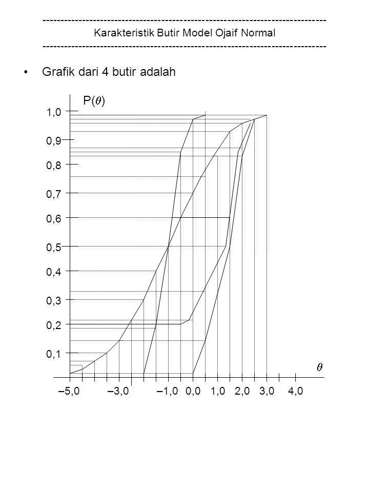 Grafik dari 4 butir adalah