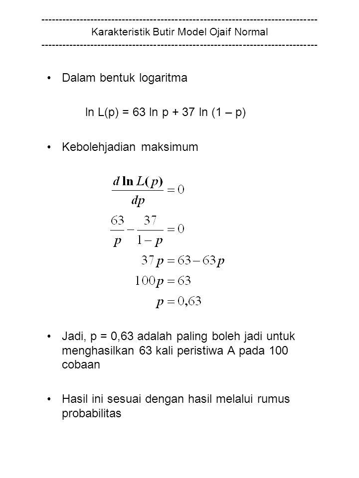 Dalam bentuk logaritma ln L(p) = 63 ln p + 37 ln (1 – p)
